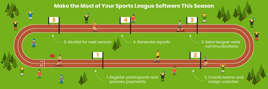 Use sports league management software to keep your whole league in the loop and running smoothly.